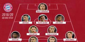 Đội hình tối ưu của câu lạc bộ Bayern Munich