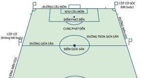 Kích thước sân bóng theo chuẩn FIFA
