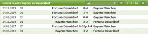 Lịch sử đối đầu giữa Bayern Munich vs Dusseldorf