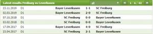 Lịch sử đối đầu giữa Freiburg vs Bayer Leverkusen