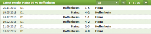 Lịch sử đối đầu giữa 2 đội bóng Mainz vs Hoffenheim