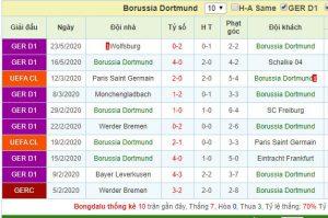 Phong độ thi đấu gần đây của Borussia Dortmund