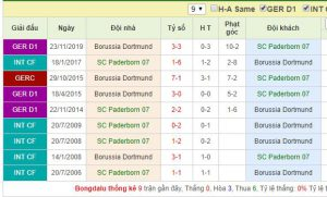 Tổng hợp thành tích đối đầu giữa SC Paderborn 07 vs Borussia Dortmund