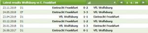 Lịch sử đối đầu giữa Wolfsburg vs Eintracht Frankfurt