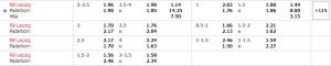 Bảng tỷ lệ kèo trận đấu giữa RB Leipzig vs Paderborn