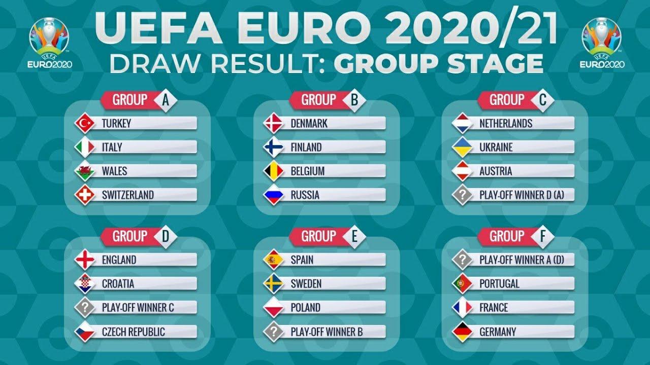 Danh sách các đội bóng tham gia tại các bảng đấu mùa giải Euro 2021
