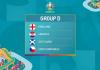 Các đội bóng sẽ góp mặt tại vòng chung kết bảng D Euro 2020/2021
