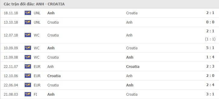 Thành tích đối đầu giữa Anh vs Croatia