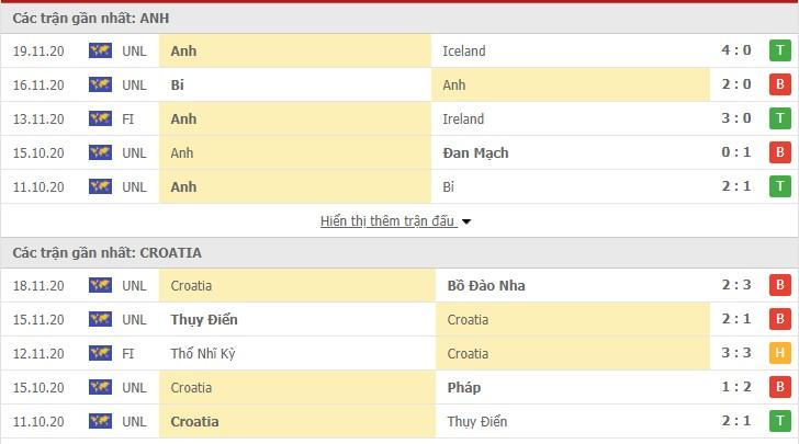 Thành tích gần đây của hai đội anh và Croatia