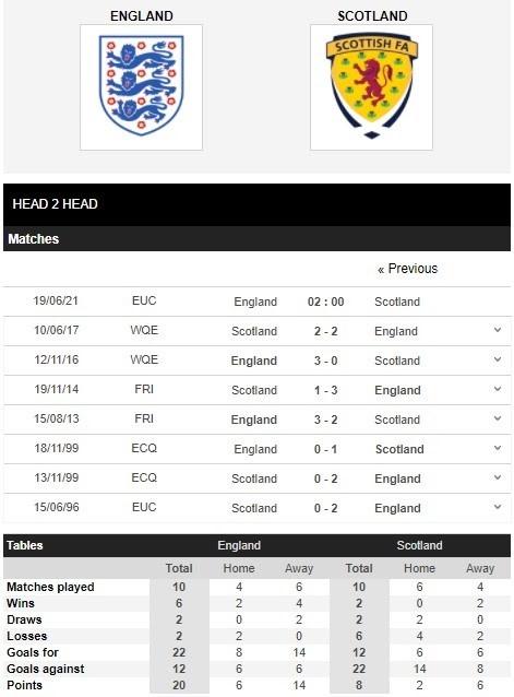 Lịch sử đối đầu giữa Anh vs Scotland