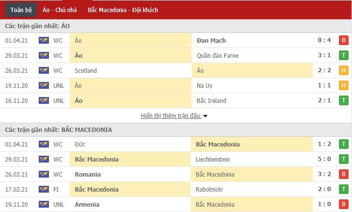 Phong độ thi đấu của BẮc Macedonia và Áo trong thời gian gần đây
