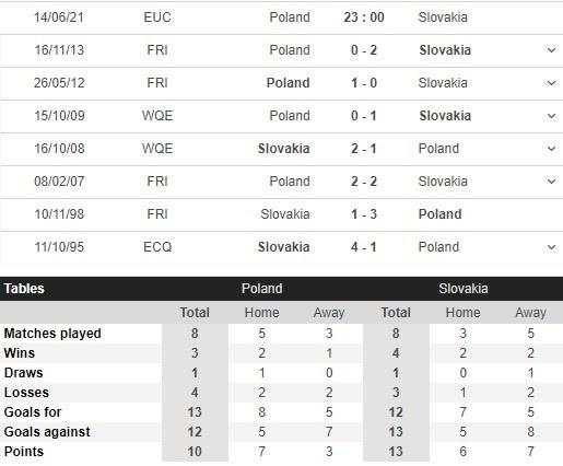 Thành tích của Ba Lan vs Slovakia