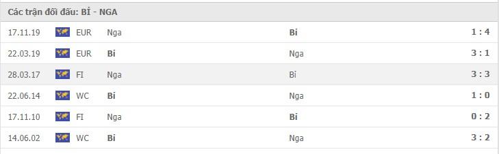 Thành tích giữa Nga vs Bỉ đối đầu
