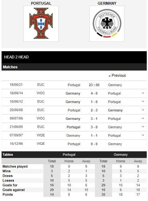 Thành tích đối đầu giữa Bồ Đào Nha vs Đức