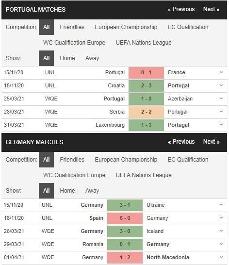 Phong độ thi đấu trong 5 trận gần nhất của Bồ Đào Nha vs Đức