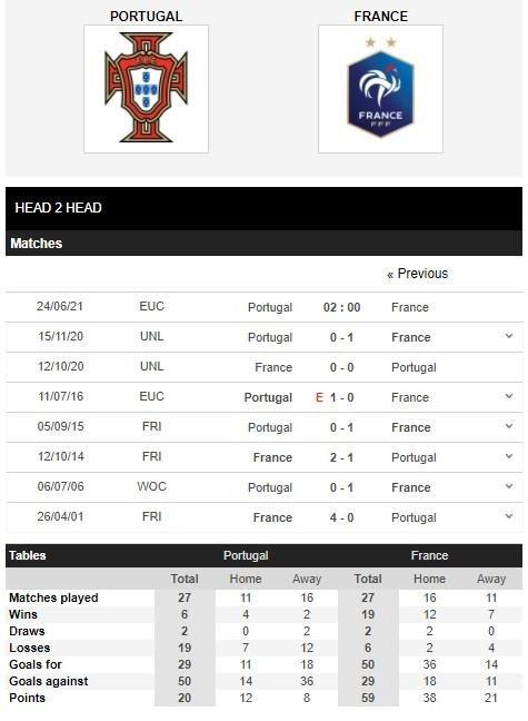 Thống kê lịch sử đối đầu Bồ Đào Nha vs Pháp