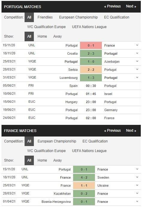 Thống kê phong độ thi đấu Bồ Đào Nha vs Pháp