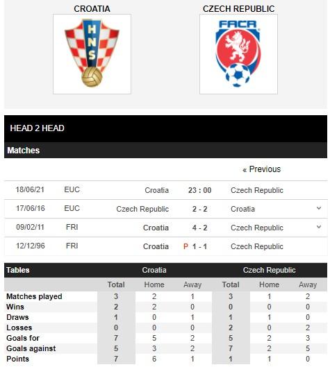 Thành tích đối đầu Croatia vs Czech (Cộng Hòa Séc)