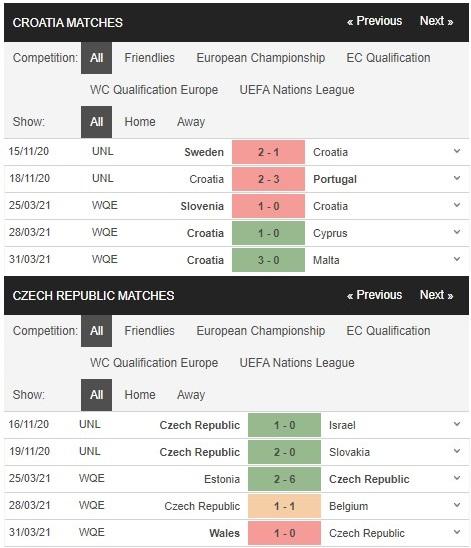 Phong độ thi đấu gần đây của Croatia vs Czech (Cộng Hòa Séc)