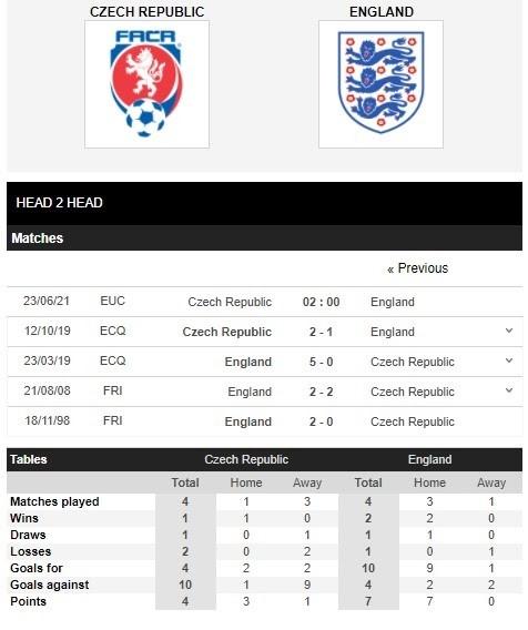 Bảng thống kê thành tích đối đầu của Czech (Cộng Hòa Séc) vs Anh