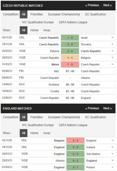 Thống kê phong độ thi đấu của Czech (Cộng Hòa Séc) vs Anh