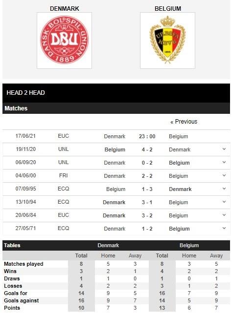 Lịch sử đối đầu của Đan Mạch vs Bỉ
