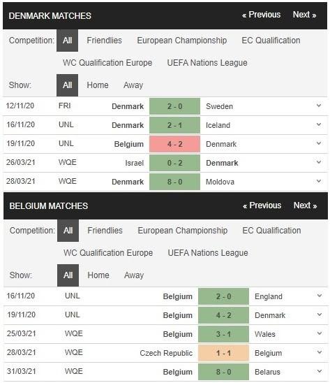 Phong độ của Đan Mạch vs Bỉ