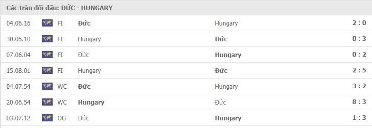 Thống kê thành tích đối đầu Đức vs Hungary