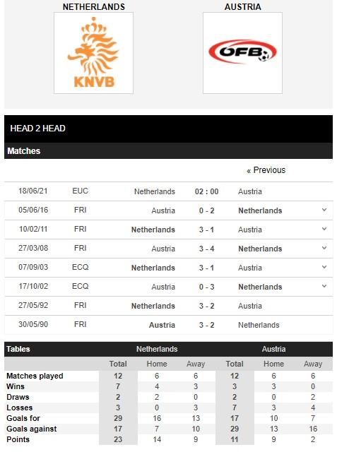 Tổng hợp lịch sử đối đầu Hà Lan vs Áo