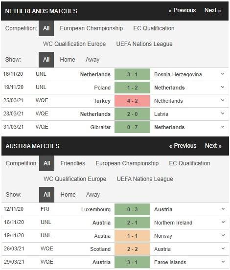 Phong độ thi đấu gần đây của Hà Lan vs Áo