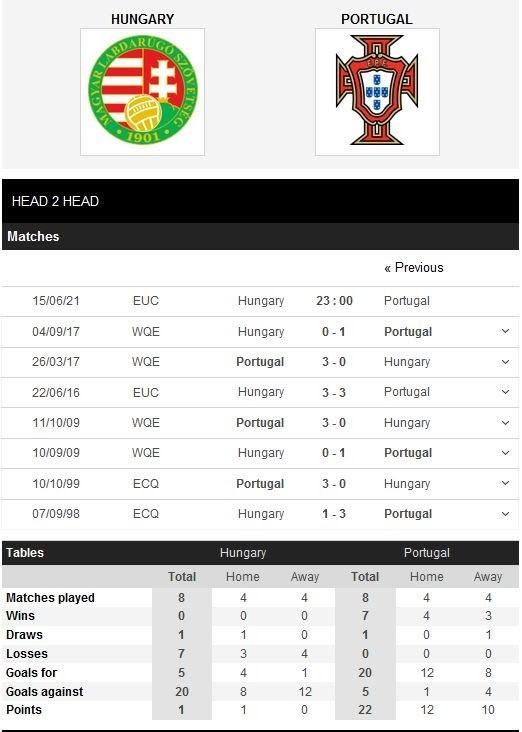 Thành tích của Hungary và Bồ Đào Nha