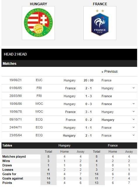 Thành tích đối đầu giữa Hungary vs Pháp