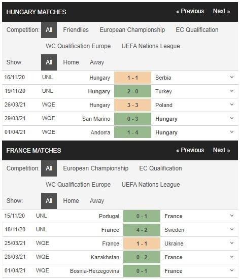 Phong độ thi đấu gần đây của Hungary vs Pháp