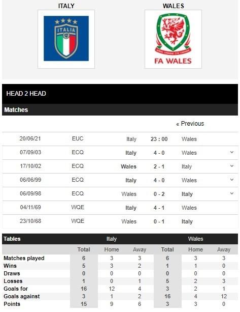 Lịch sử đối đầu của Ý (Italia) vs Xứ Wales
