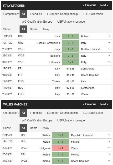 Phong độ thi đấu Ý (Italia) vs Xứ Wales
