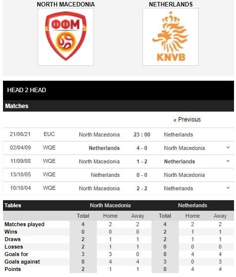 Lịch sử đối đầu Bắc Macedonia vs Hà Lan