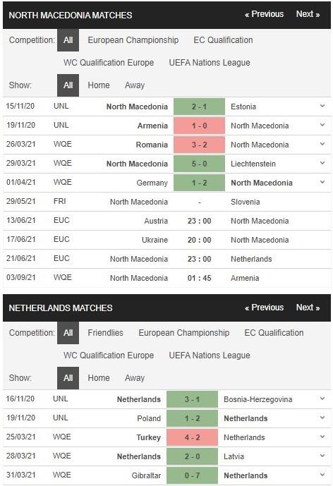 Phong độ thi đấu của Bắc Macedonia vs Hà Lan