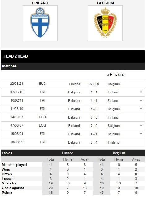 Thành tích đối đầu giữa Phần Lan vs Bỉ