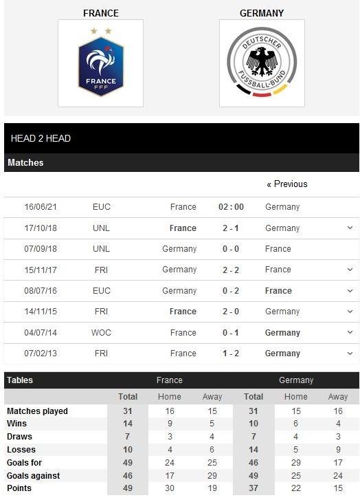 Thành tích đối đầu của hai đội Pháp và Đức