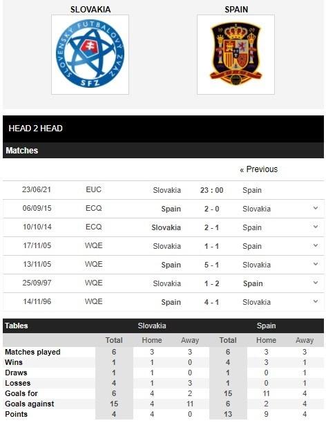 Thống kê thành tích đối đầu giữa Slovakia vs Tây Ban Nha