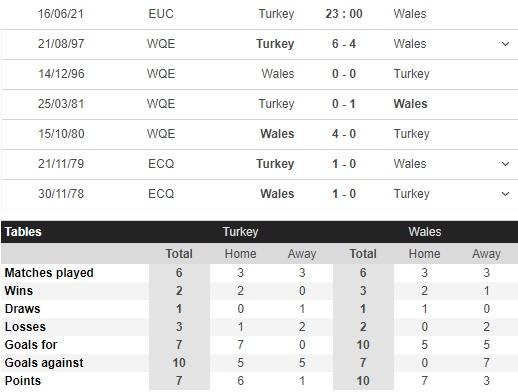 Thành tích đối đầu Thổ Nhĩ Kỳ vs Xứ Wales