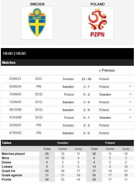 Thống kê thành tích đối đầu giữa Thụy Điển vs Ba Lan