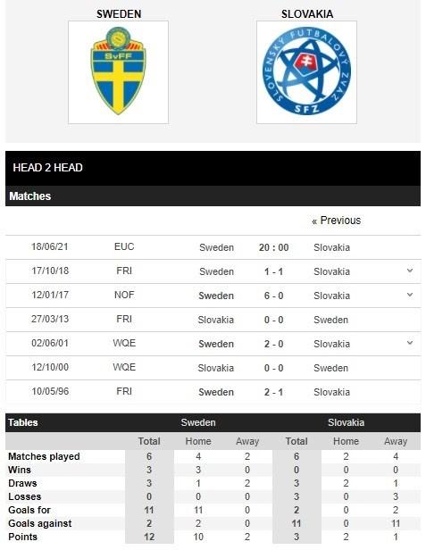 Thành tích đối đầu giữa Thụy Điển vs Slovakia