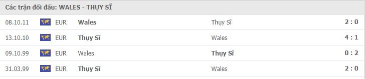 Thành tích đối đầu giữa Xứ Wales vs Thụy Sĩ