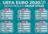 Bảng thi đấu Euro 2020/2021 vòng chung kết