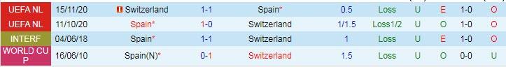 soi kèo Thụy Sĩ vs Tây Ban Nha