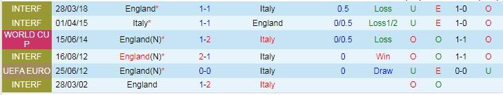 soi kèo italia vs Anh