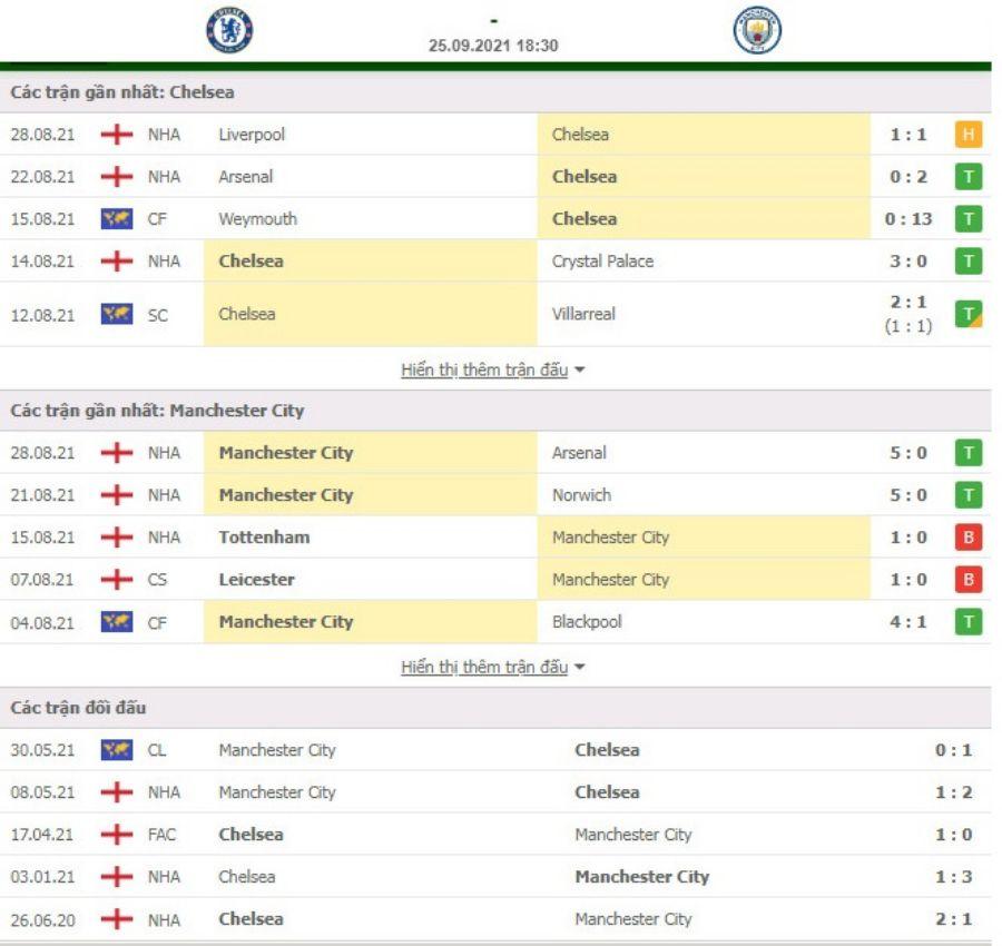 Nhận định Chelsea vs Manchester City