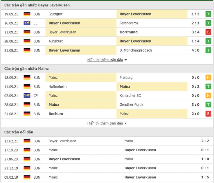nhận định Bayer Leverkusen vs Mainz 05