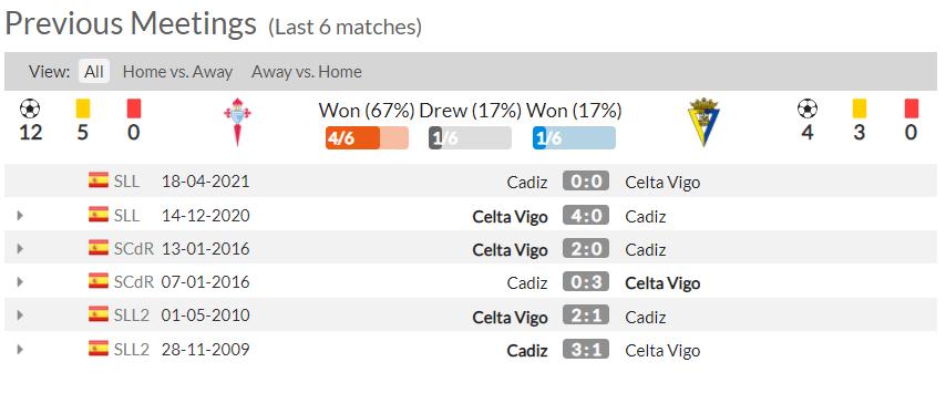 nhận định Lịch sử đối đầu giữa Celta Vigo vs Cadiz CF